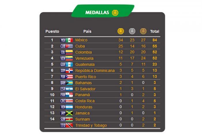 Medallero de los Juegos Centroamericanos