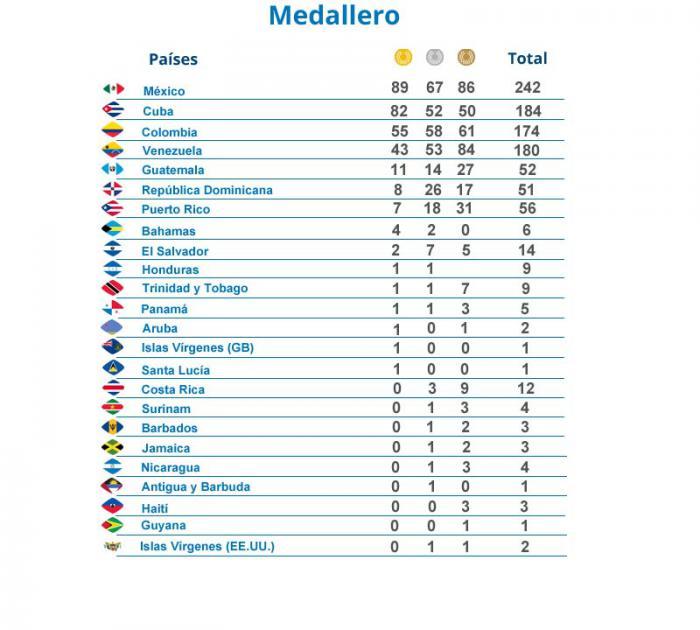 México desplaza a Cuba del primer lugar del medallero de Centroamericanos
