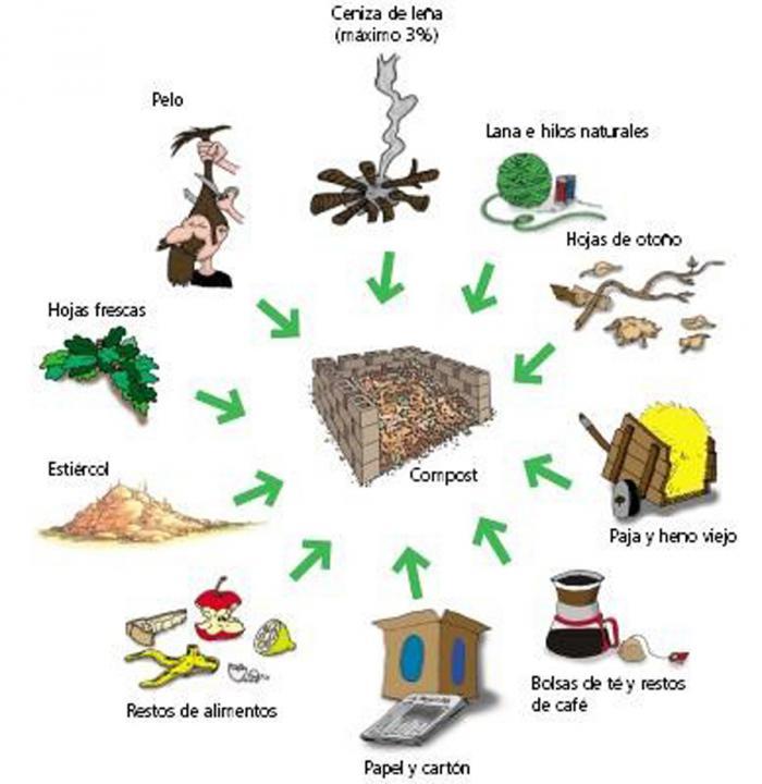 Agroecolog a un modelo sustentable de vida cuba for Materiales que componen el suelo