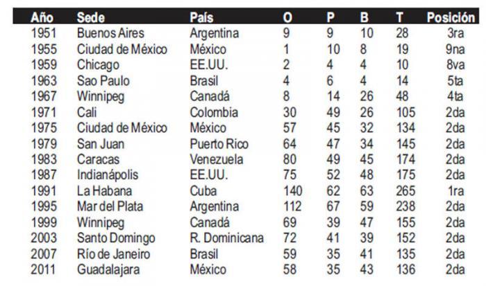 Cuba en los Juegos Panamericanos