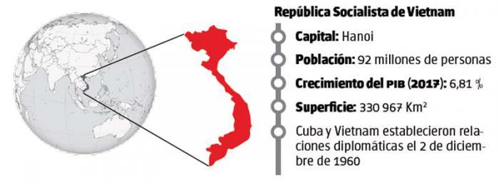 Vietnamese Communist Party Secretary to Visit Cuba