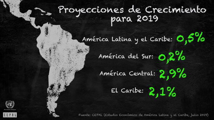Cepal: la economía cubana no decrecerá en 2019
