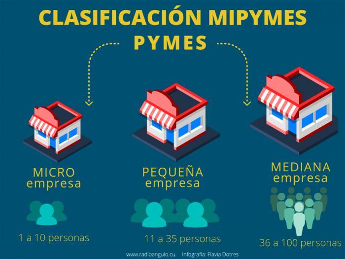 Aprueban seis nuevas Mipymes en Camagüey